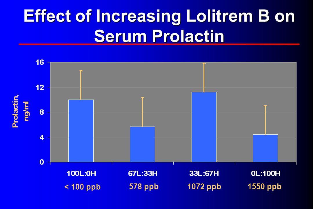 Effect of Increasing Lolitrem B on Serum Prolactin < 100 ppb 578 ppb1072 ppb1550 ppb