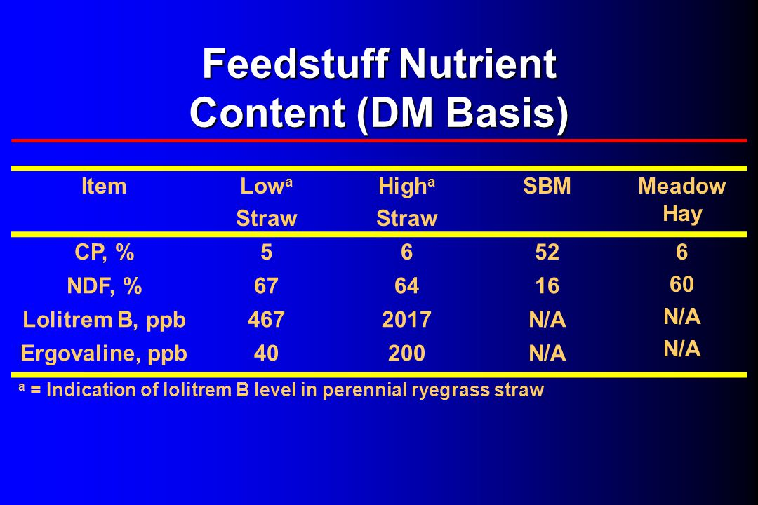 Feedstuff Nutrient Content (DM Basis) ItemLow a Straw High a Straw SBMMeadow Hay CP, %56526 60 N/A NDF, %676416 Lolitrem B, ppb4672017N/A Ergovaline, ppb40200N/A a = Indication of lolitrem B level in perennial ryegrass straw