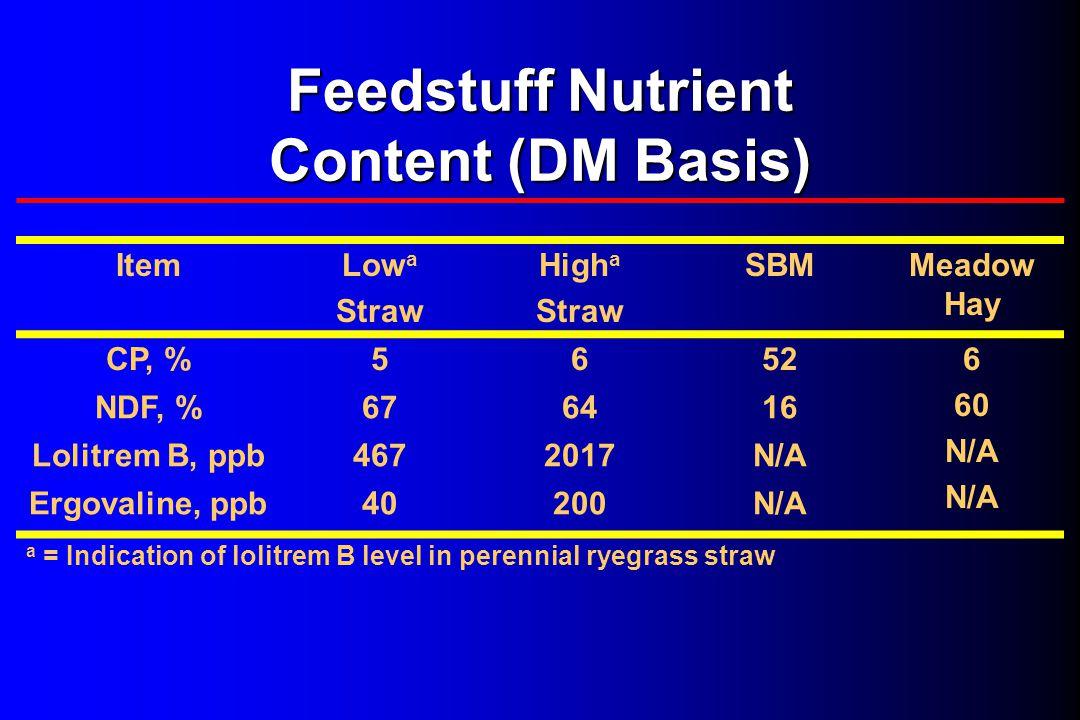 Feedstuff Nutrient Content (DM Basis) ItemLow a Straw High a Straw SBMMeadow Hay CP, %56526 60 N/A NDF, %676416 Lolitrem B, ppb4672017N/A Ergovaline,