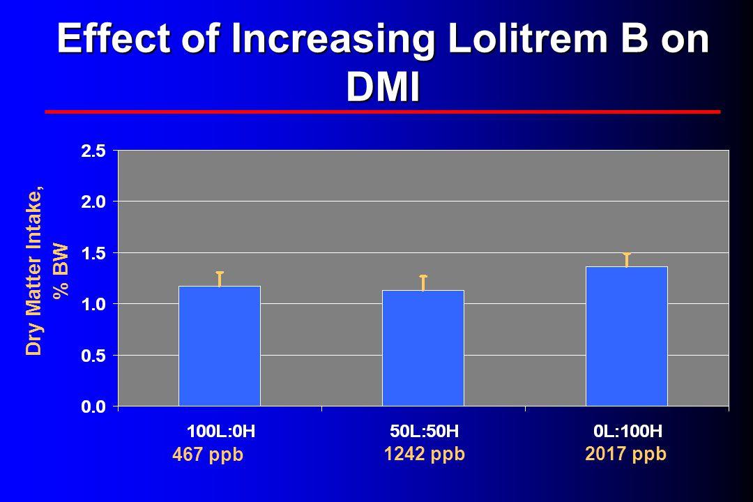 Effect of Increasing Lolitrem B on DMI 467 ppb 1242 ppb2017 ppb Dry Matter Intake, % BW