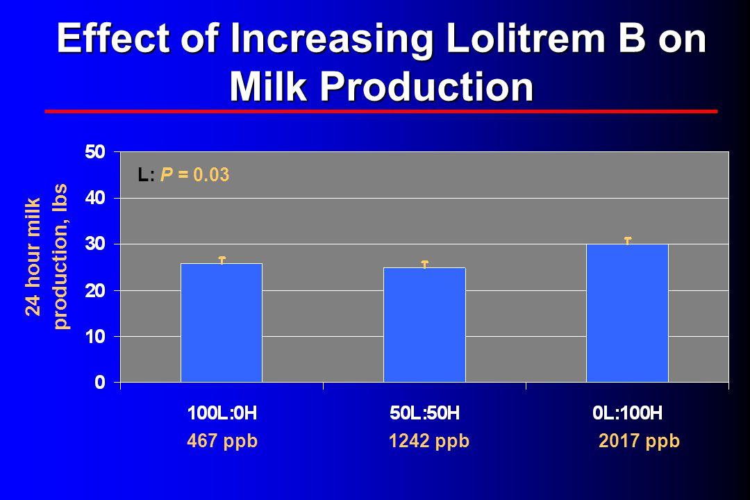 Effect of Increasing Lolitrem B on Milk Production L: P = 0.03 467 ppb1242 ppb2017 ppb 24 hour milk production, lbs