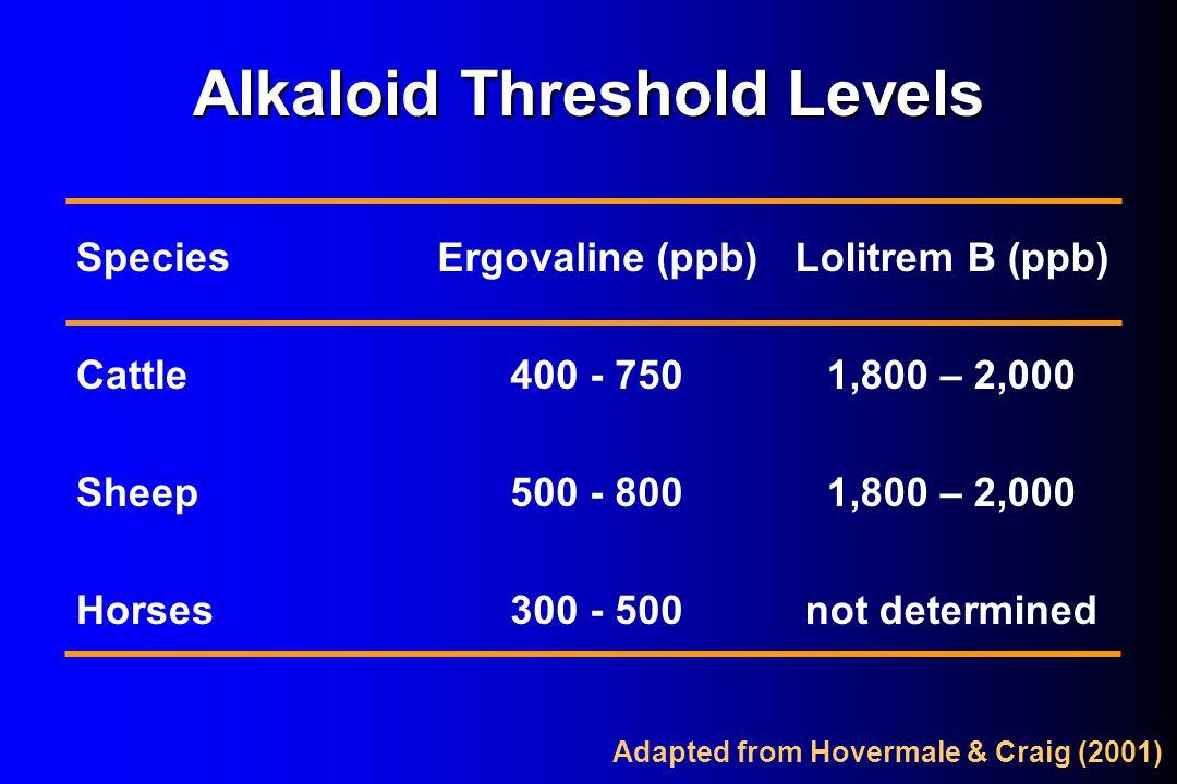 Alkaloid Threshold Levels SpeciesErgovaline (ppb)Lolitrem B (ppb) Cattle400 - 7501,800 – 2,000 Sheep500 - 8001,800 – 2,000 Horses300 - 500not determin