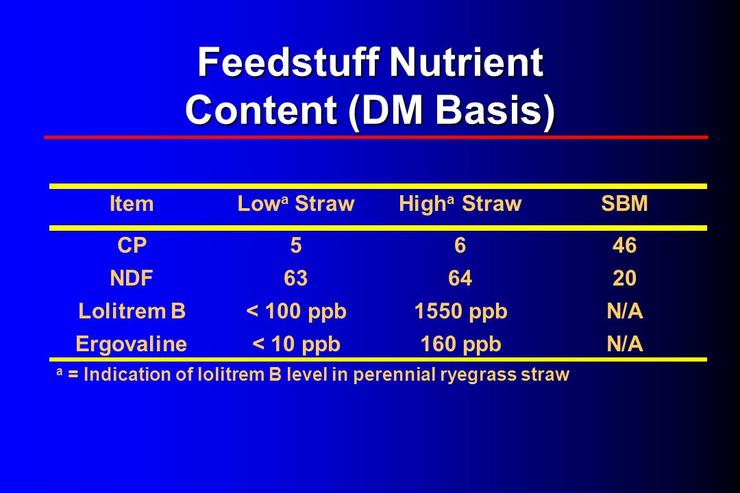 Feedstuff Nutrient Content (DM Basis) ItemLow a StrawHigh a StrawSBM CP5646 NDF636420 Lolitrem B< 100 ppb1550 ppbN/A Ergovaline< 10 ppb160 ppbN/A a = Indication of lolitrem B level in perennial ryegrass straw
