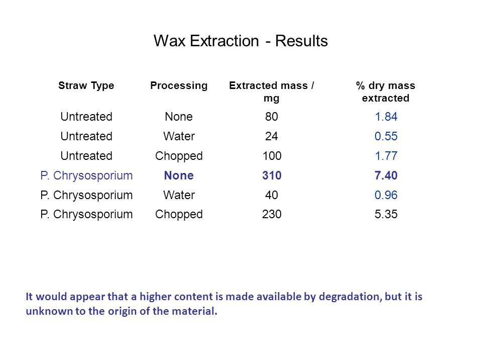 Wax Extraction - Results It would appear that a higher content is made available by degradation, but it is unknown to the origin of the material.