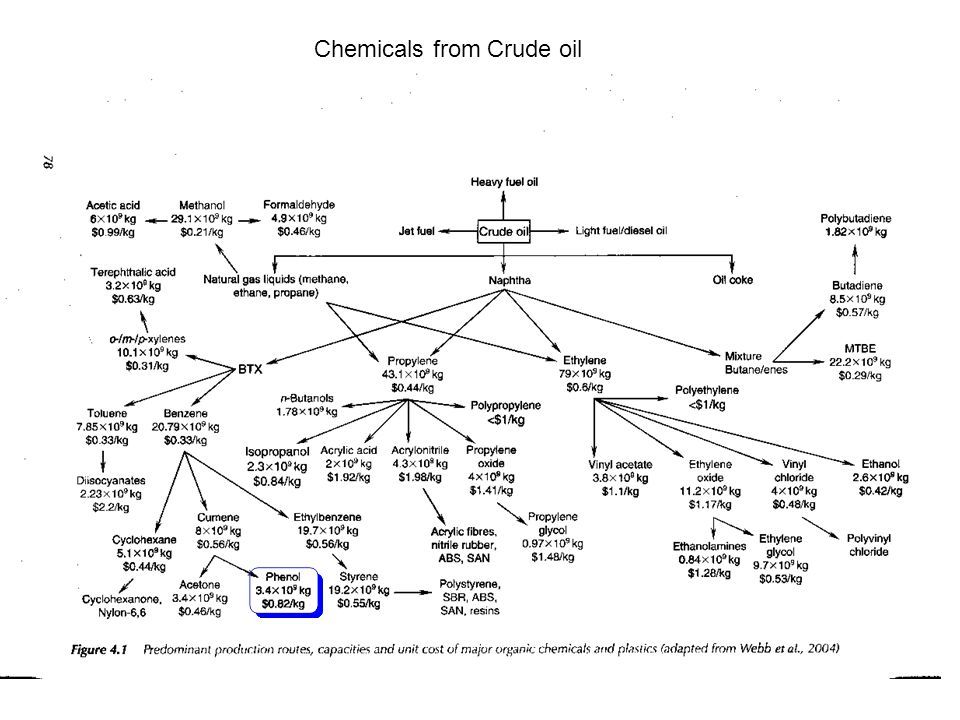 Chemicals from Crude oil