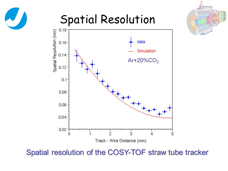 Spatial Resolution Spatial resolution of the COSY-TOF straw tube tracker Ar+20%CO 2