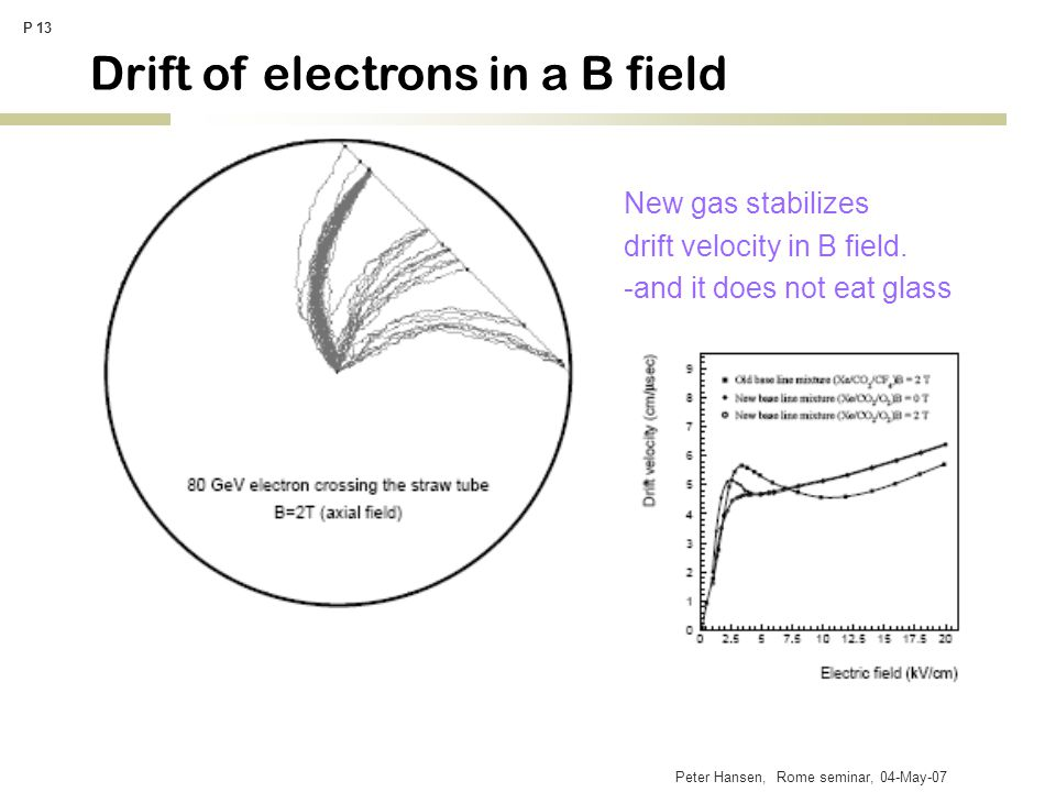 Peter Hansen, Rome seminar, 04-May-07 P 13 Drift of electrons in a B field New gas stabilizes drift velocity in B field.