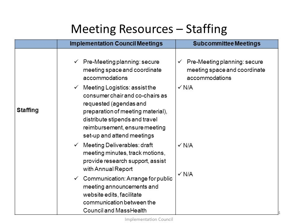 Meeting Resources – Staffing Implementation Council MeetingsSubcommittee Meetings Staffing Pre-Meeting planning: secure meeting space and coordinate accommodations Meeting Logistics: assist the consumer chair and co-chairs as requested (agendas and preparation of meeting material), distribute stipends and travel reimbursement, ensure meeting set-up and attend meetings Meeting Deliverables: draft meeting minutes, track motions, provide research support, assist with Annual Report Communication: Arrange for public meeting announcements and website edits, facilitate communication between the Council and MassHealth Pre-Meeting planning: secure meeting space and coordinate accommodations N/A 4 Implementation Council