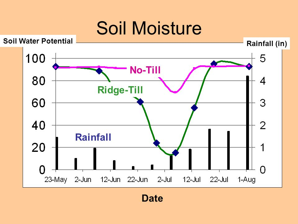 Soil Moisture No-Till Ridge-Till Rainfall Soil Water Potential Date Rainfall (in)