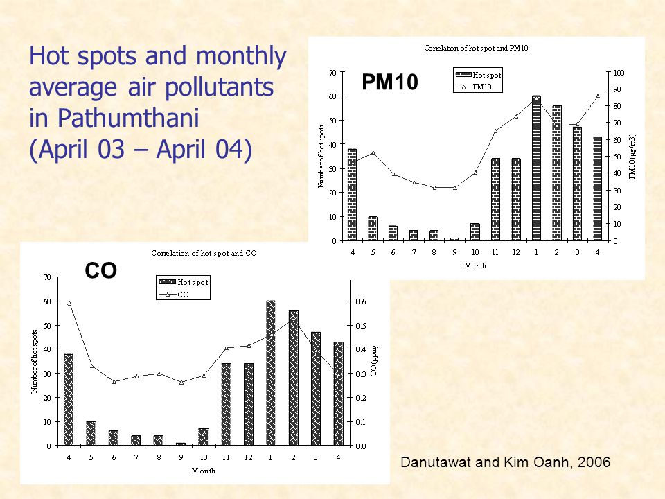 Hot spots and monthly average air pollutants in Pathumthani (April 03 – April 04) PM10 CO Danutawat and Kim Oanh, 2006