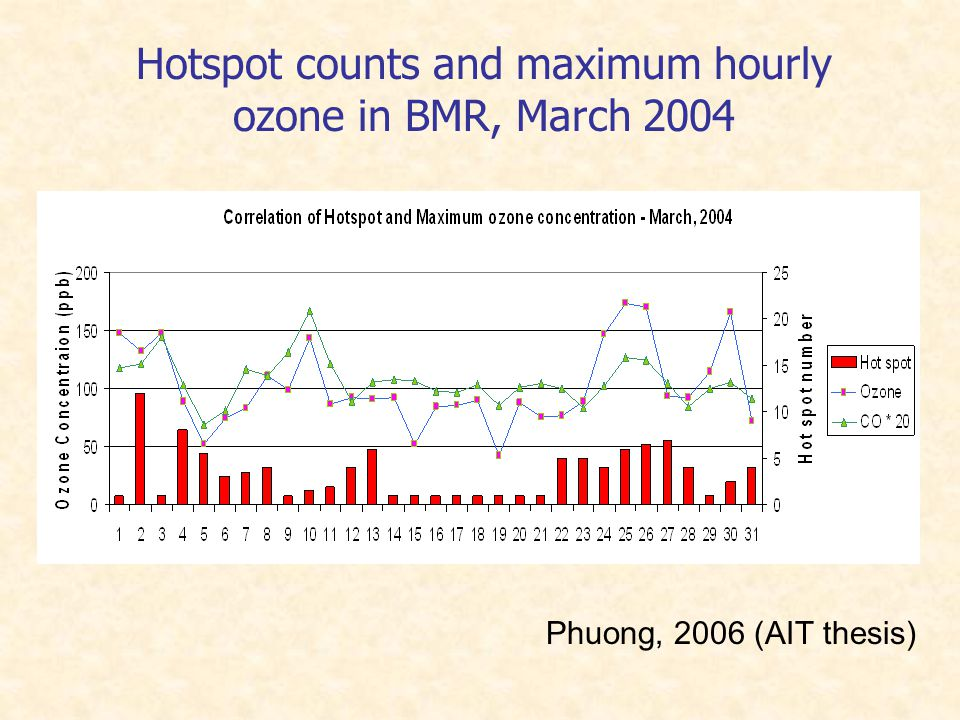 Hotspot counts and maximum hourly ozone in BMR, March 2004 Phuong, 2006 (AIT thesis)