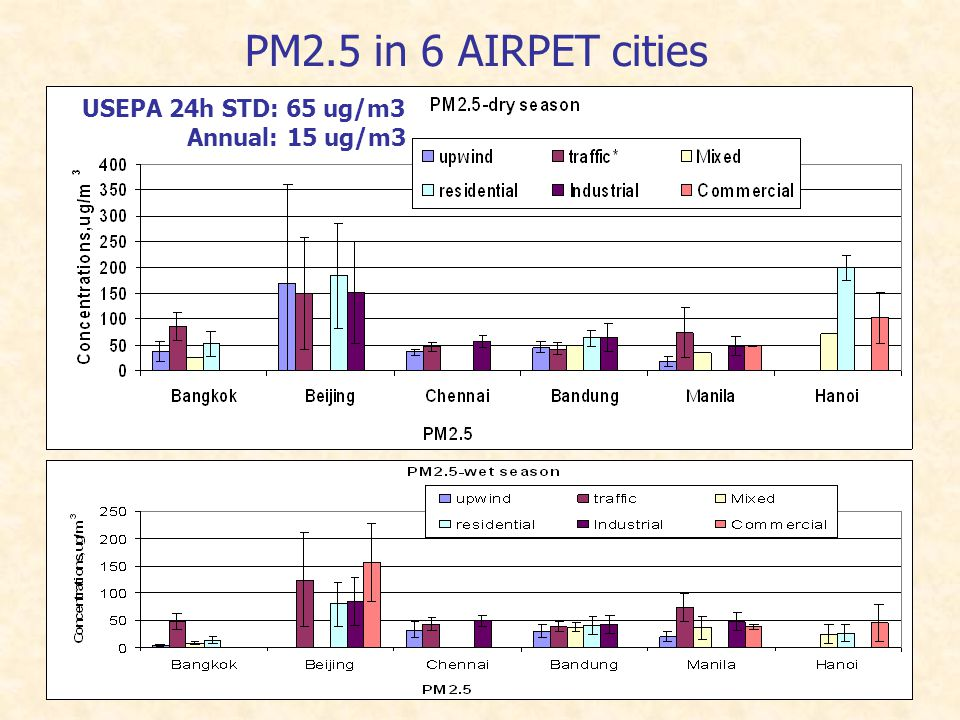 PM2.5 in 6 AIRPET cities USEPA 24h STD: 65 ug/m3 Annual: 15 ug/m3
