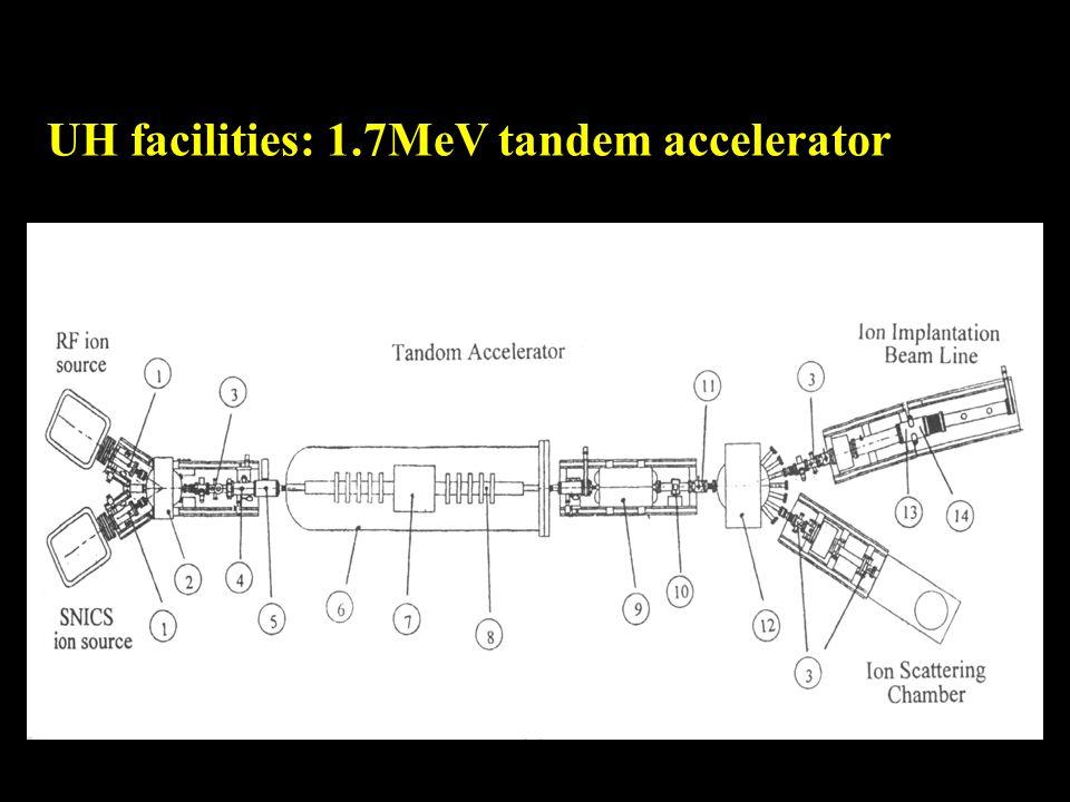 UH facilities: 1.7MeV tandem accelerator