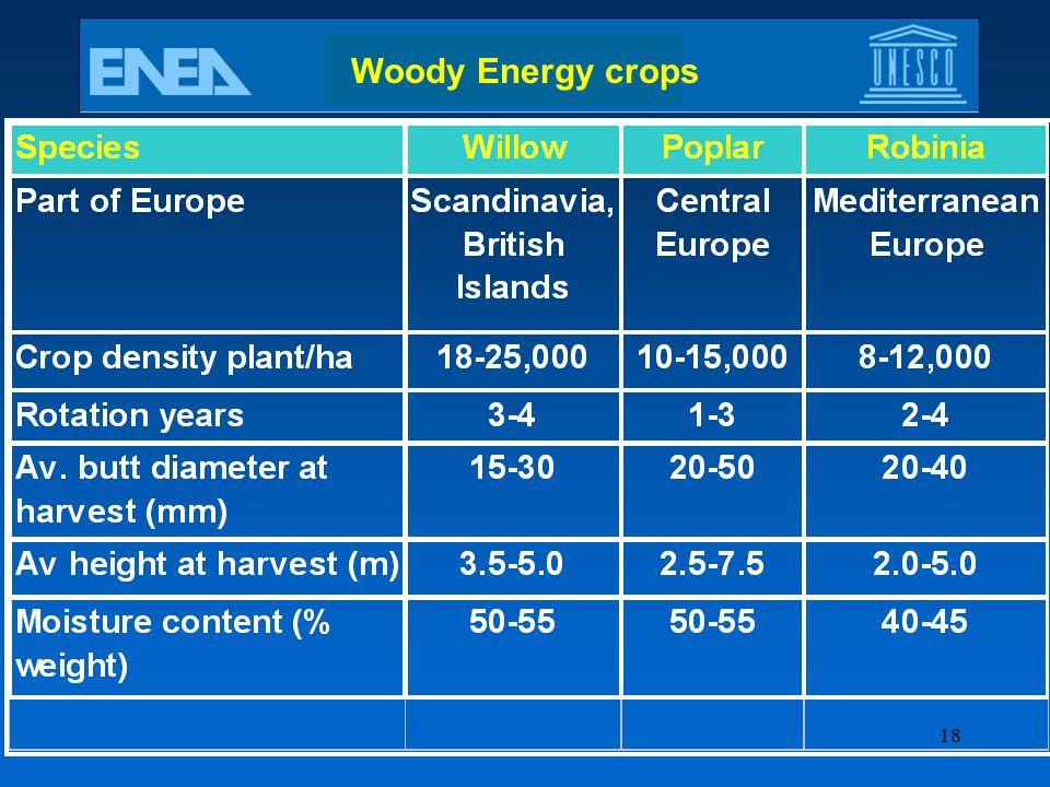 18 Woody Energy crops