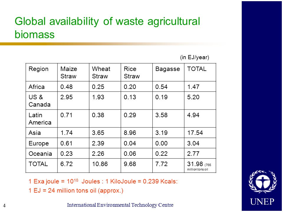 UNEP International Environmental Technology Centre 4 Global availability of waste agricultural biomass 1 Exa joule = 10 18 Joules : 1 KiloJoule = 0.239 Kcals: 1 EJ = 24 million tons oil (approx.) RegionMaize Straw Wheat Straw Rice Straw BagasseTOTAL Africa0.480.250.200.541.47 US & Canada 2.951.930.130.195.20 Latin America 0.710.380.293.584.94 Asia1.743.658.963.1917.54 Europe0.612.390.040.003.04 Oceania0.232.260.060.222.77 TOTAL6.7210.869.687.7231.98 (765 million tons oil (in EJ/year)