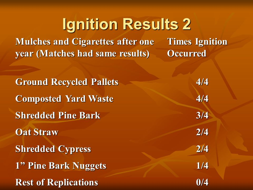 Ignition Results 2 Mulches and Cigarettes after one year (Matches had same results) Times Ignition Occurred Ground Recycled Pallets 4/4 Composted Yard Waste 4/4 Shredded Pine Bark 3/4 Oat Straw 2/4 Shredded Cypress 2/4 1 Pine Bark Nuggets 1/4 Rest of Replications 0/4