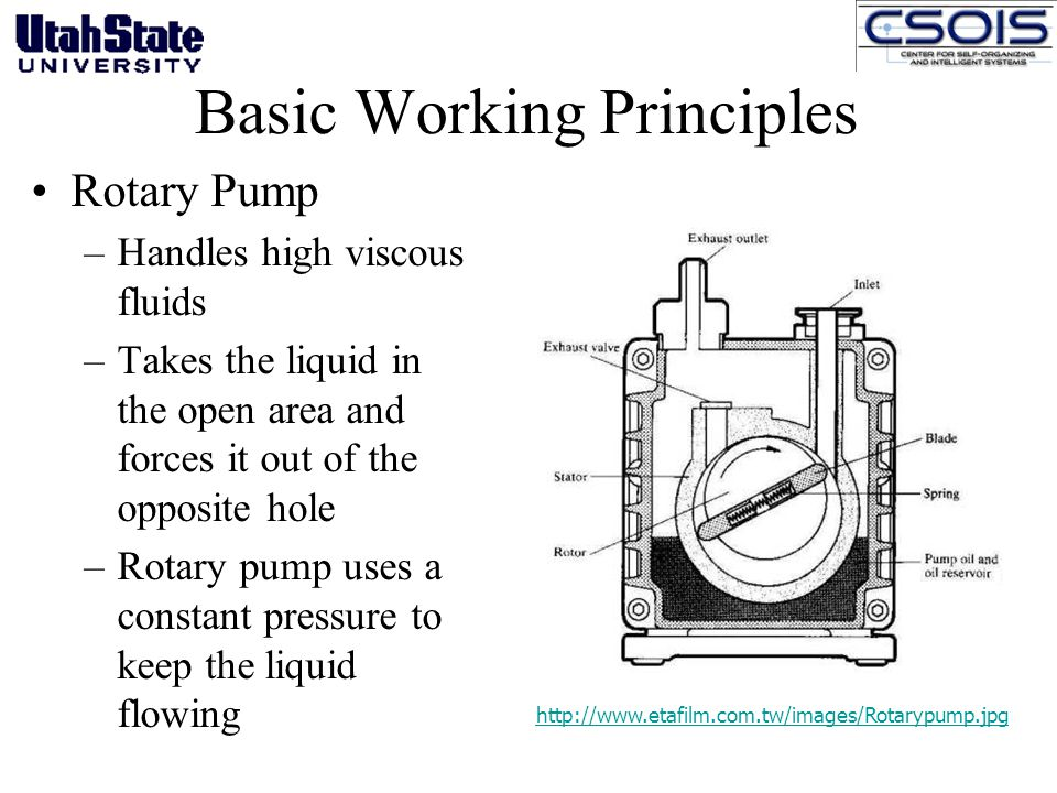 http://www.etafilm.com.tw/images/Rotarypump.jpg Basic Working Principles Rotary Pump –Handles high viscous fluids –Takes the liquid in the open area and forces it out of the opposite hole –Rotary pump uses a constant pressure to keep the liquid flowing