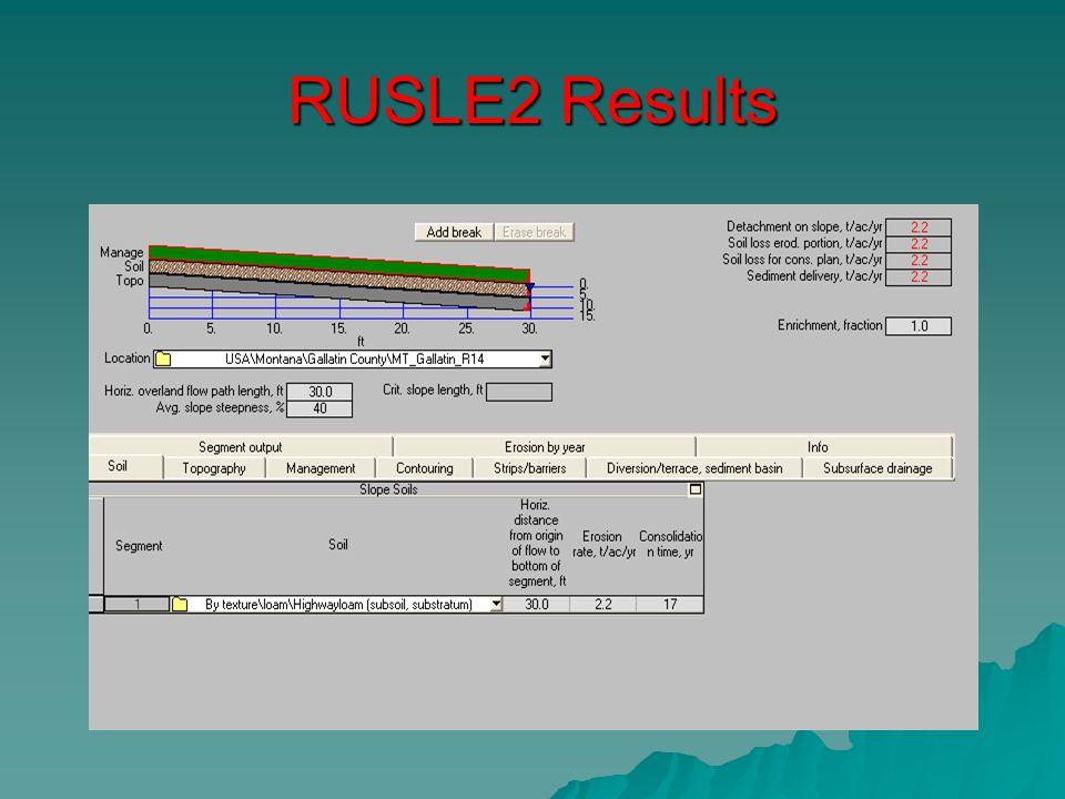 RUSLE2 Results Native Sod