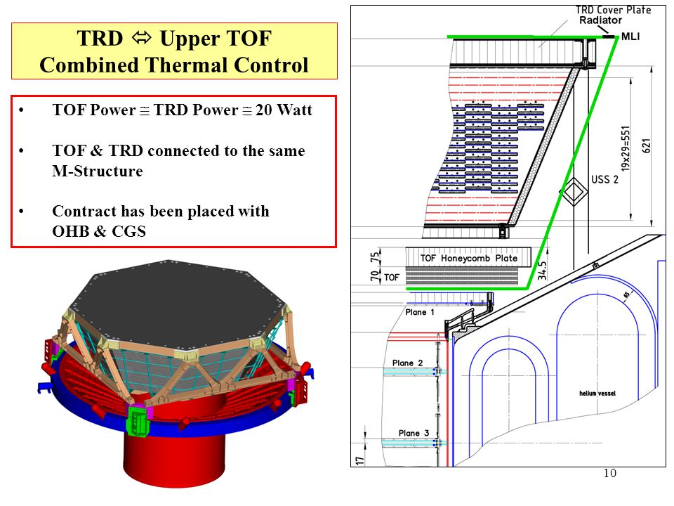 10 TRD  Upper TOF Combined Thermal Control TOF Power  TRD Power  20 Watt TOF & TRD connected to the same M-Structure Contract has been placed with OHB & CGS