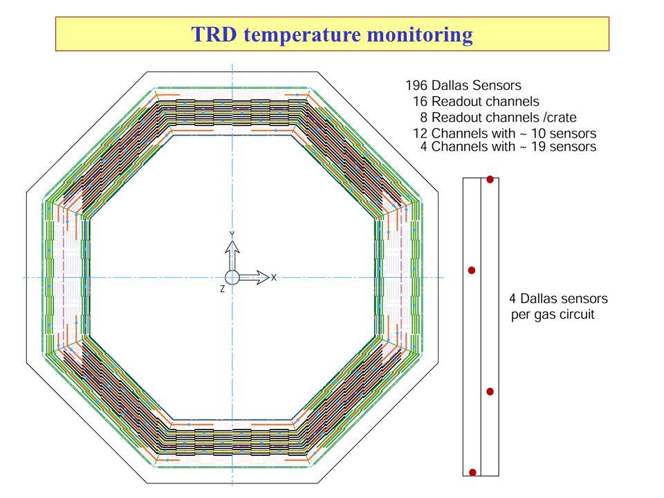 13 TRD temperature monitoring