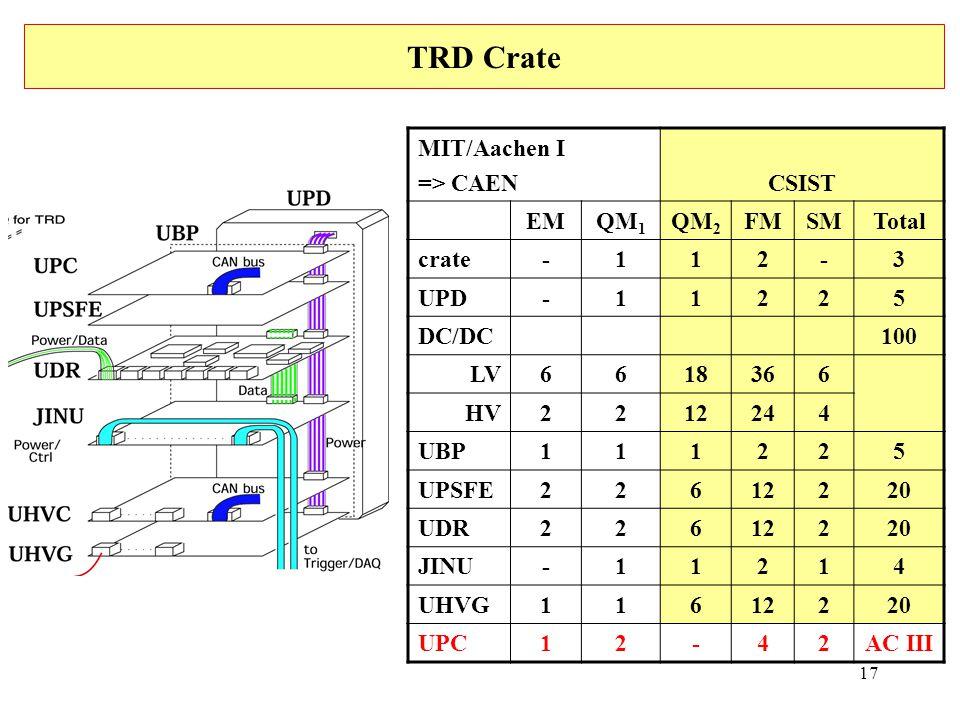 17 TRD Crate MIT/Aachen I => CAENCSIST EMQM 1 QM 2 FMSMTotal crate-112-3 UPD-11225 DC/DC100 LV6618366 HV2212244 UBP111225 UPSFE22612220 UDR22612220 JINU-11214 UHVG11612220 UPC12-42AC III