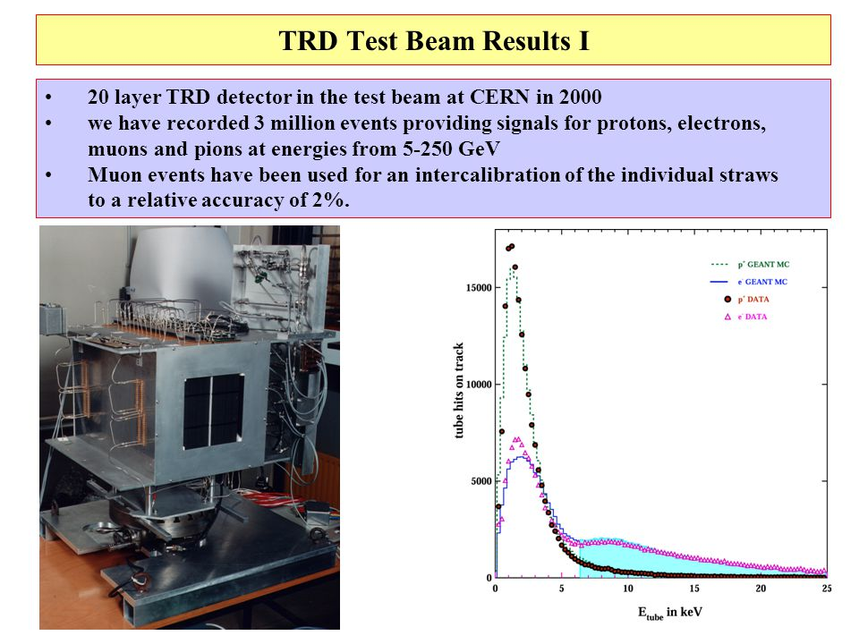 18 TRD Test Beam Results I 20 layer TRD detector in the test beam at CERN in 2000 we have recorded 3 million events providing signals for protons, electrons, muons and pions at energies from 5-250 GeV Muon events have been used for an intercalibration of the individual straws to a relative accuracy of 2%.