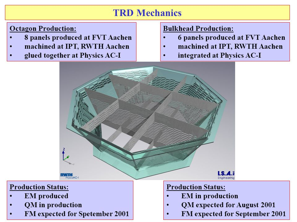 2 TRD Mechanics Octagon Production: 8 panels produced at FVT Aachen machined at IPT, RWTH Aachen glued together at Physics AC-I Bulkhead Production: 6 panels produced at FVT Aachen machined at IPT, RWTH Aachen integrated at Physics AC-I Production Status: EM produced QM in production FM expected for Spetember 2001 Production Status: EM in production QM expected for August 2001 FM expected for September 2001