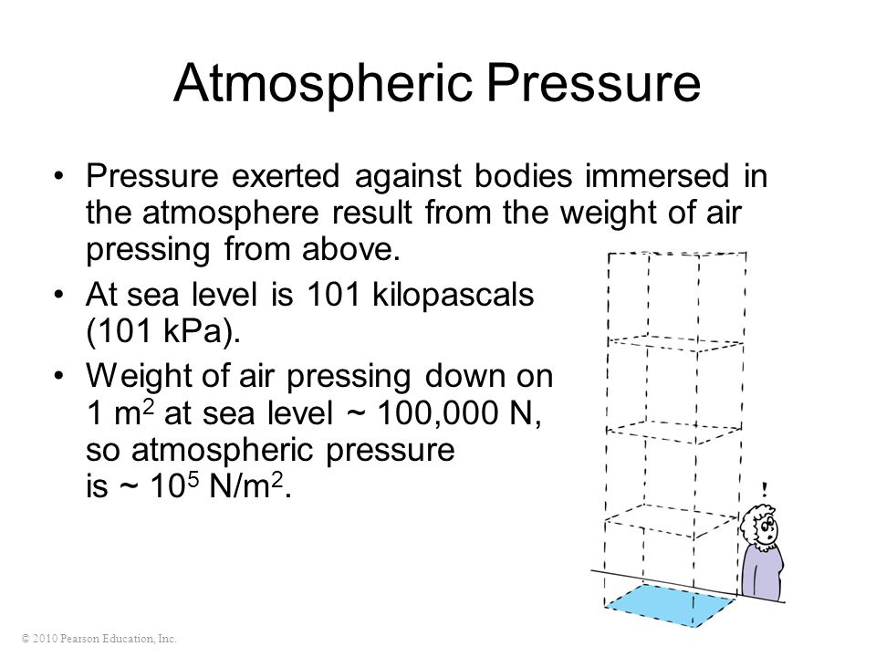 © 2010 Pearson Education, Inc. Atmospheric Pressure Pressure exerted against bodies immersed in the atmosphere result from the weight of air pressing
