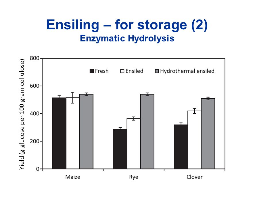 Ensiling – for storage (2) Enzymatic Hydrolysis Yield (g glucose per 100 gram cellulose)