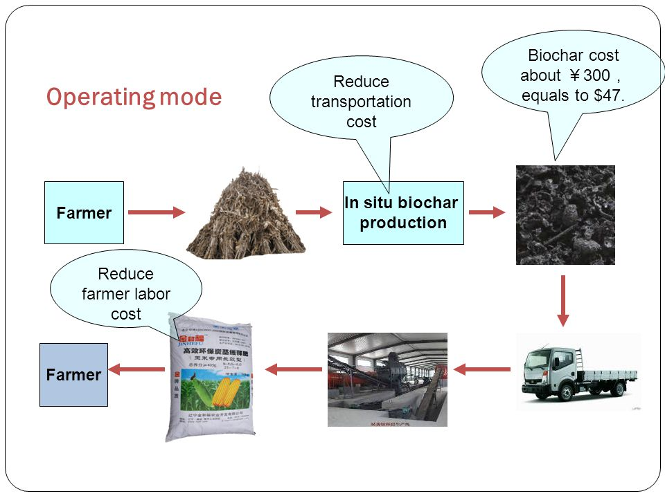 Farmer In situ biochar production Operating mode Farmer Reduce transportation cost Reduce farmer labor cost Biochar cost about ¥ 300 , equals to $47.