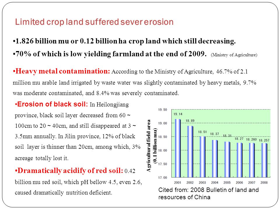 Limited crop land suffered sever erosion 1.826 billion mu or 0.12 billion ha crop land which still decreasing. 70% of which is low yielding farmland a