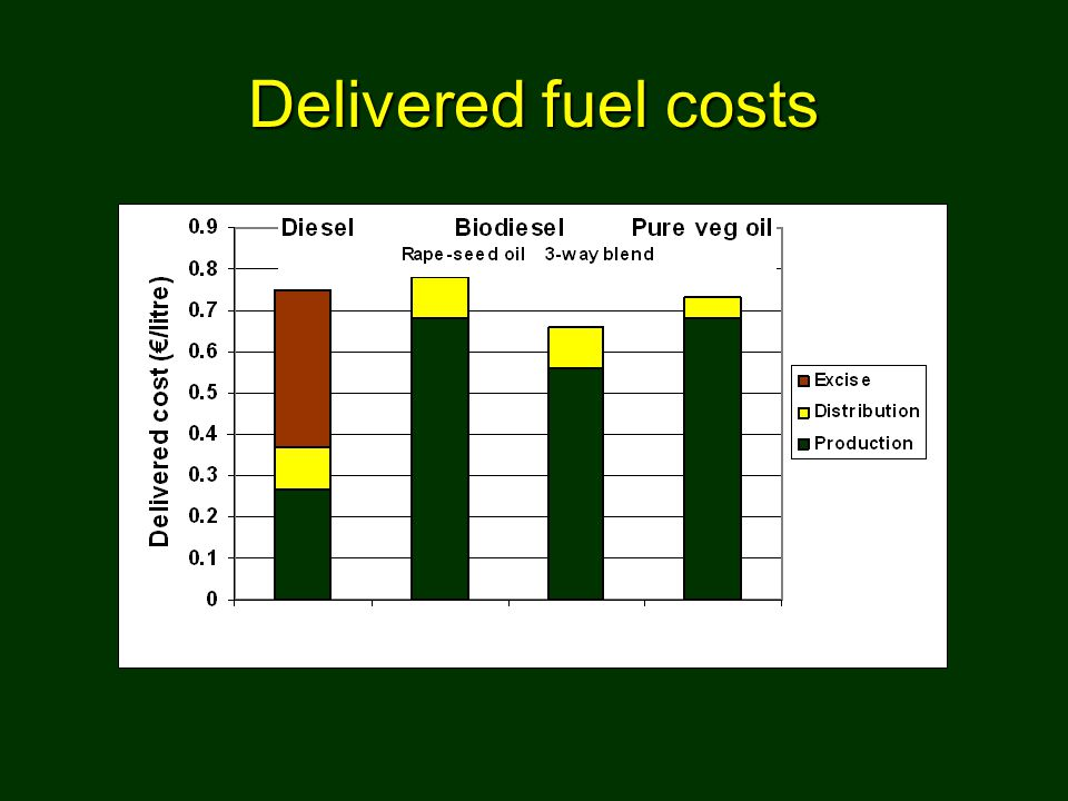 Delivered fuel costs