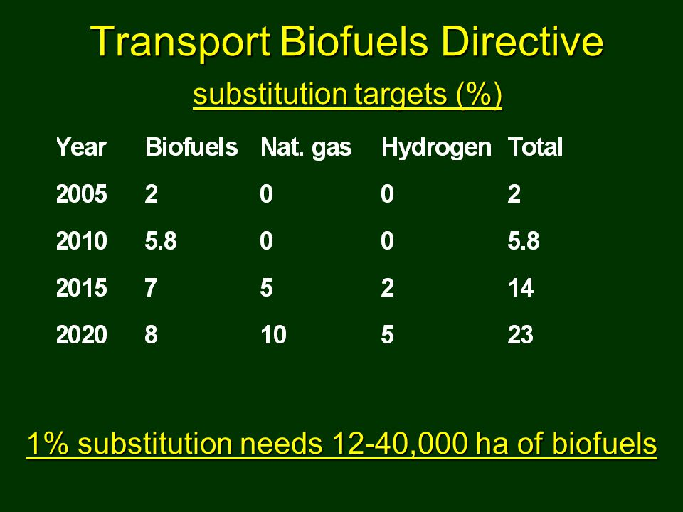 Transport Biofuels Directive substitution targets (%) 1% substitution needs 12-40,000 ha of biofuels