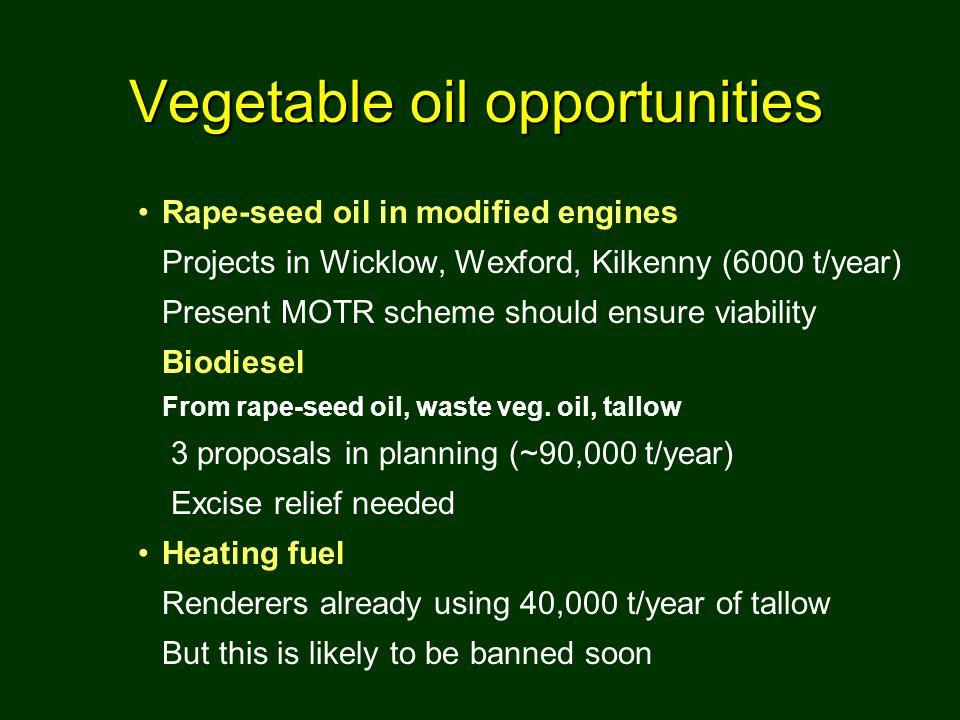 Rape-seed oil in modified engines Projects in Wicklow, Wexford, Kilkenny (6000 t/year) Present MOTR scheme should ensure viability Biodiesel From rape-seed oil, waste veg.