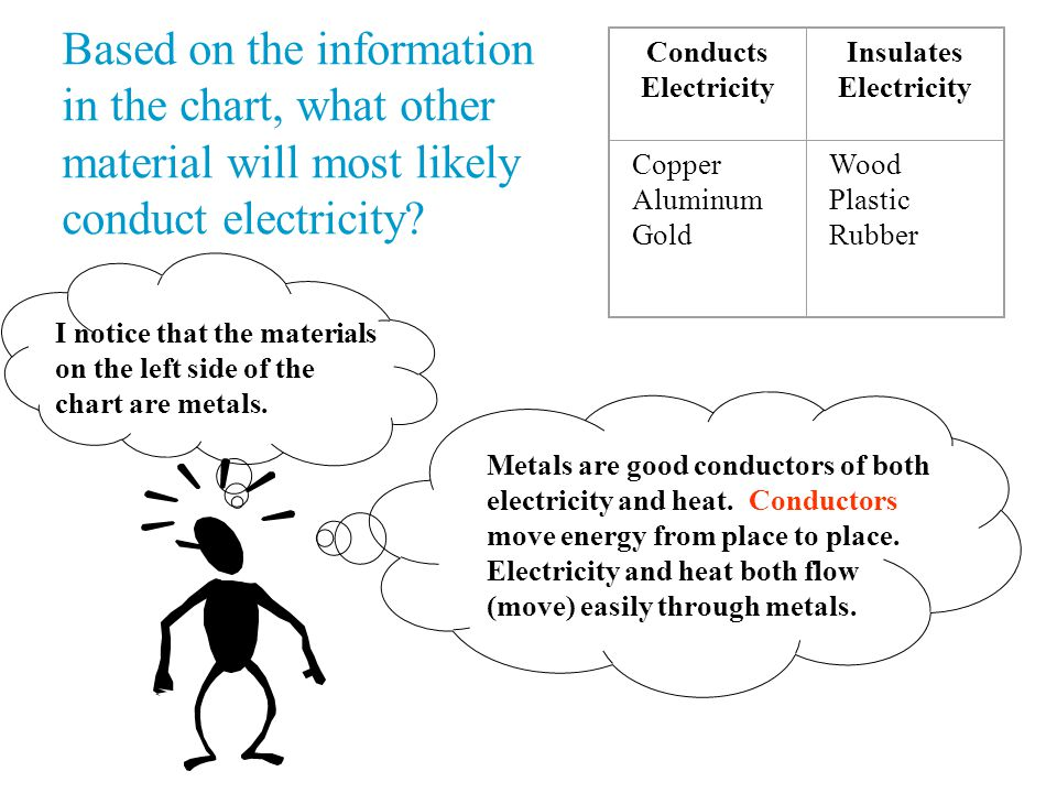 Based on the information in the chart, what other material will most likely conduct electricity.