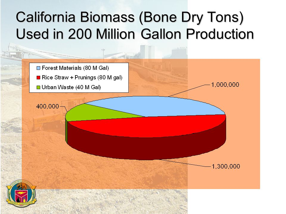 California Biomass (Bone Dry Tons) Used in 200 Million Gallon Production