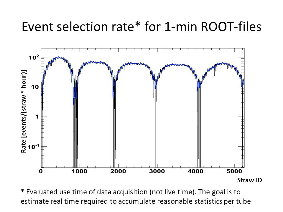 Event selection rate* for 1-min ROOT-files * Evaluated use time of data acquisition (not live time).