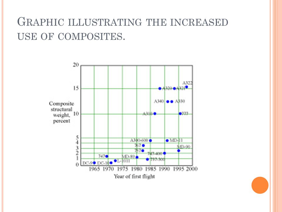 G RAPHIC ILLUSTRATING THE INCREASED USE OF COMPOSITES.