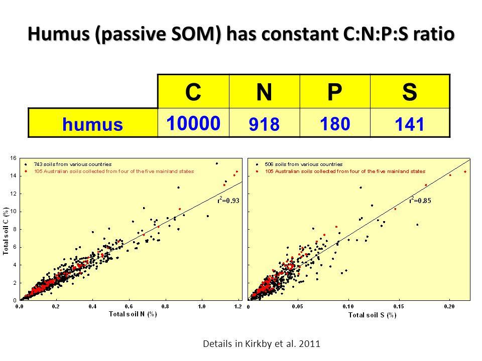 Humus (passive SOM) has constant C:N:P:S ratio CNPS humus 10000 918180141 Details in Kirkby et al. 2011