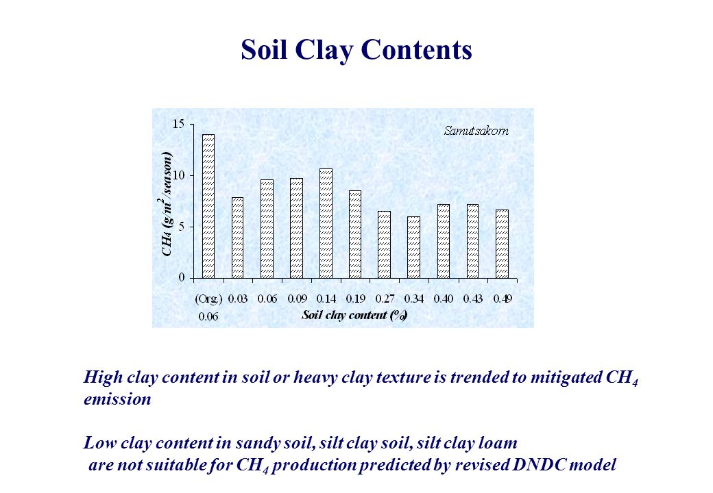 Soil Clay Contents High clay content in soil or heavy clay texture is trended to mitigated CH 4 emission Low clay content in sandy soil, silt clay soil, silt clay loam are not suitable for CH 4 production predicted by revised DNDC model