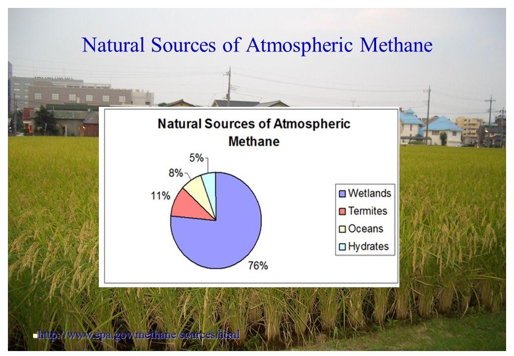 http://www.epa.gov/methane/sources.html http://www.epa.gov/methane/sources.html Natural Sources of Atmospheric Methane