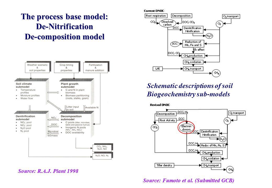 The process base model: De-Nitrification De-composition model Source: R.A.J.