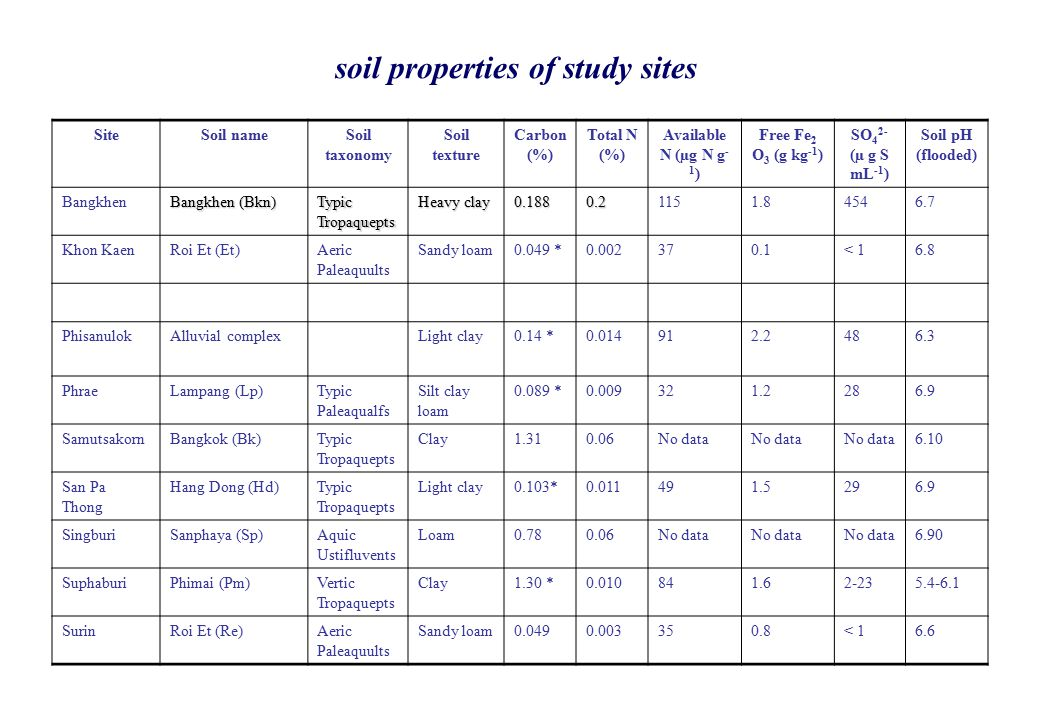 soil properties of study sites SiteSoil nameSoil taxonomy Soil texture Carbon (%) Total N (%) Available N (µg N g - 1 ) Free Fe 2 O 3 (g kg -1 ) SO 4 2- (µ g S mL -1 ) Soil pH (flooded) Bangkhen Bangkhen (Bkn) Typic Tropaquepts Heavy clay 0.1880.21151.84546.7 Khon KaenRoi Et (Et)Aeric Paleaquults Sandy loam0.049 *0.002370.1< 16.8 PhisanulokAlluvial complexLight clay0.14 *0.014912.2486.3 PhraeLampang (Lp)Typic Paleaqualfs Silt clay loam 0.089 *0.009321.2286.9 SamutsakornBangkok (Bk)Typic Tropaquepts Clay1.310.06No data 6.10 San Pa Thong Hang Dong (Hd)Typic Tropaquepts Light clay0.103*0.011491.5296.9 SingburiSanphaya (Sp)Aquic Ustifluvents Loam0.780.06No data 6.90 SuphaburiPhimai (Pm)Vertic Tropaquepts Clay1.30 *0.010841.62-235.4-6.1 SurinRoi Et (Re)Aeric Paleaquults Sandy loam0.0490.003350.8< 16.6