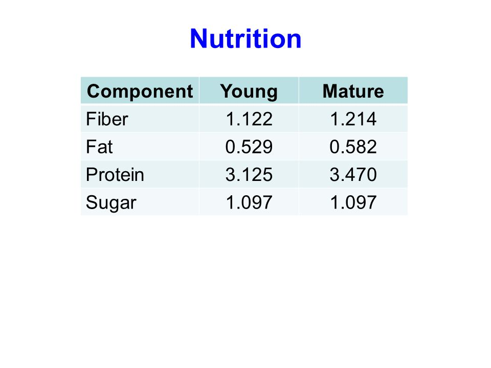 Nutrition ComponentYoungMature Fiber1.1221.214 Fat0.5290.582 Protein3.1253.470 Sugar1.097