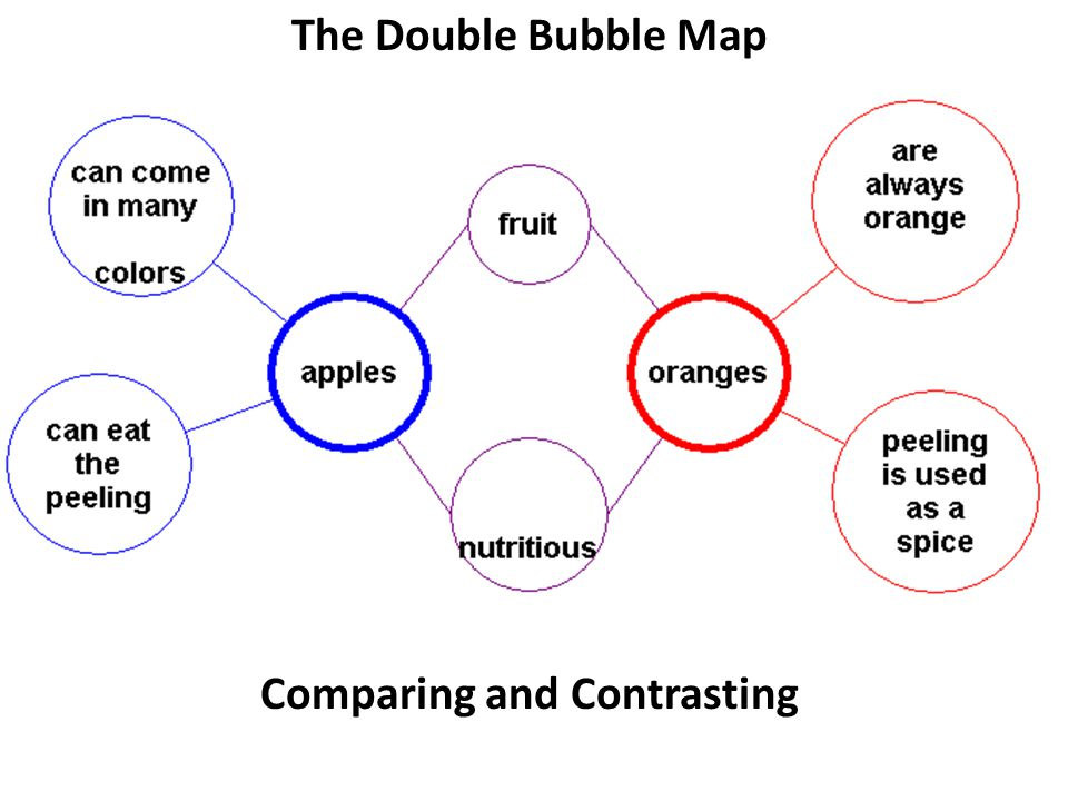 The Double Bubble Map Comparing and Contrasting