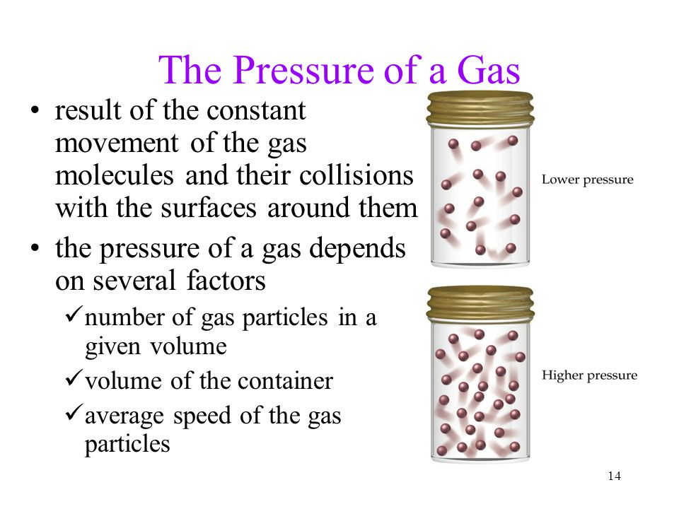14 The Pressure of a Gas result of the constant movement of the gas molecules and their collisions with the surfaces around them the pressure of a gas depends on several factors number of gas particles in a given volume volume of the container average speed of the gas particles