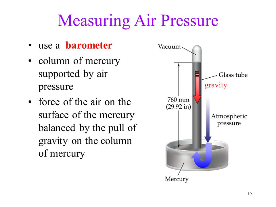 15 Measuring Air Pressure use a barometer column of mercury supported by air pressure force of the air on the surface of the mercury balanced by the pull of gravity on the column of mercury gravity