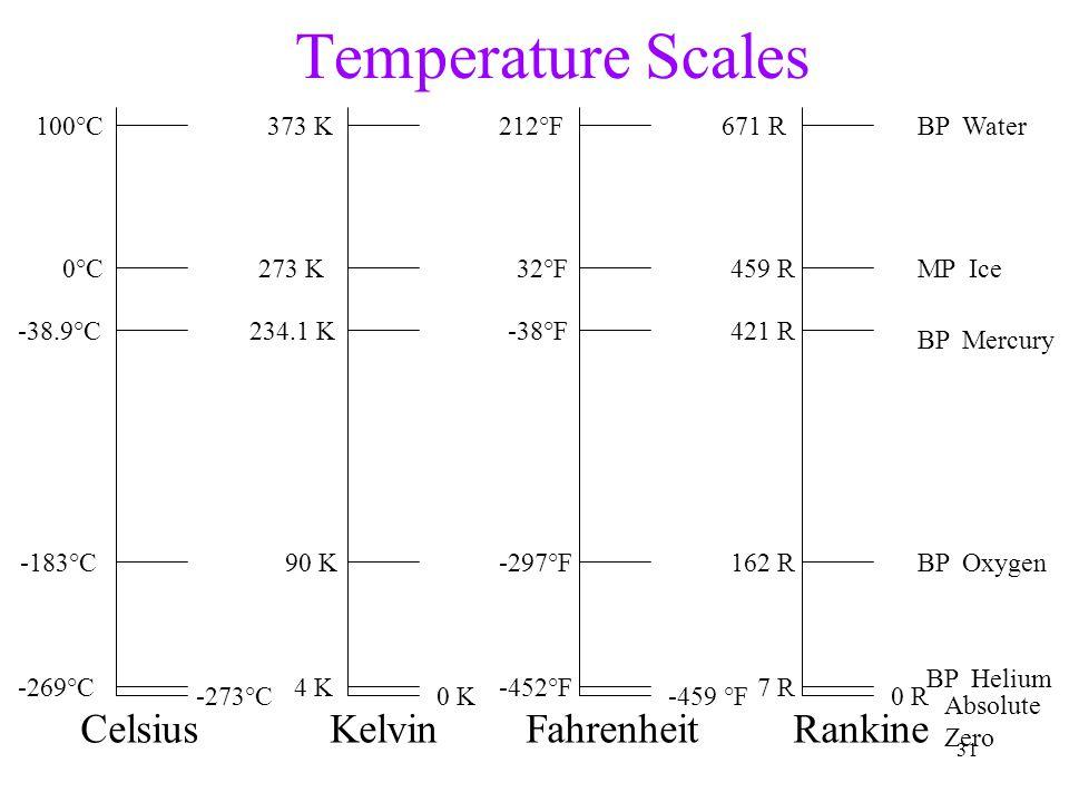 31 Temperature Scales CelsiusKelvinFahrenheit -273°C -269°C -183°C -38.9°C 0°C 100°C 0 K 4 K 90 K 234.1 K 273 K 373 K -459 °F -452°F -297°F -38°F 32°F 212°F Absolute Zero BP Helium BP Oxygen BP Mercury MP Ice BP Water 0 R 7 R 162 R 421 R 459 R 671 R Rankine