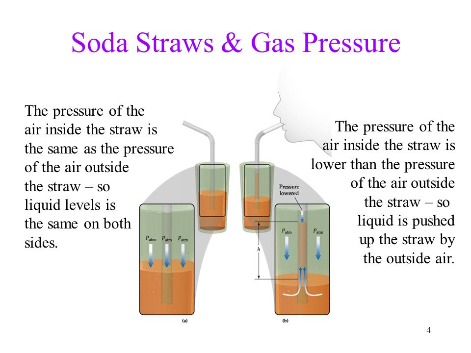 4 Soda Straws & Gas Pressure The pressure of the air inside the straw is the same as the pressure of the air outside the straw – so liquid levels is the same on both sides.