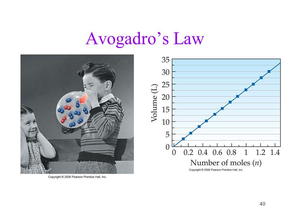 40 Avogadro's Law